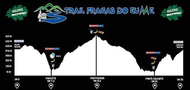 Trail Fragas do Eume
